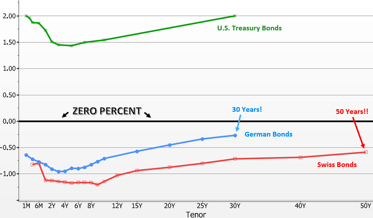 Your Mattress or Negative Interest Rates - Boyer Corporon